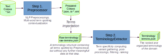 TermSuite general data flow